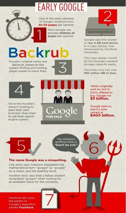 26 Facts You Never Knew About Google